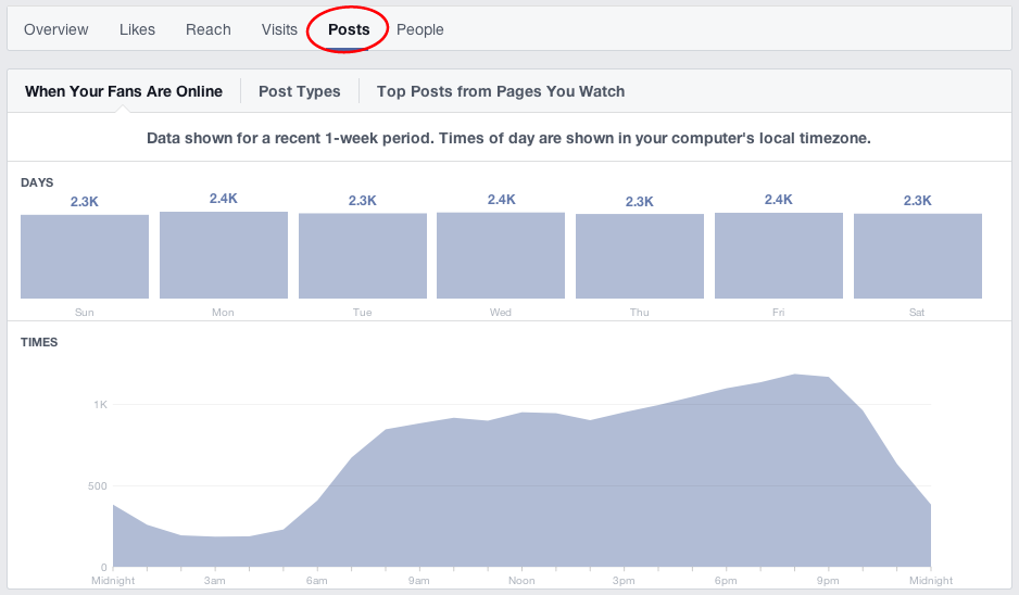 Facebook Insights - When Fans Are Online